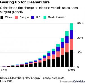 hoeveel elektrische auto's zullen er worden verkocht in de toekomst