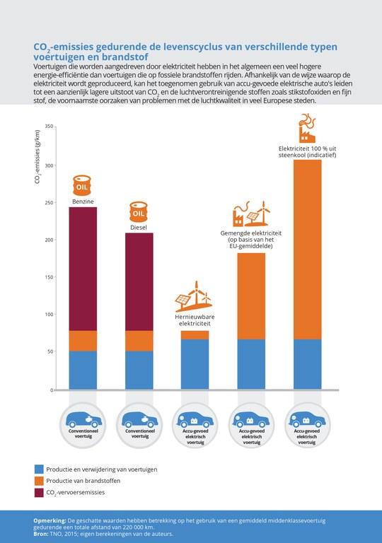 vervuiling elektrische wagens versus ICE