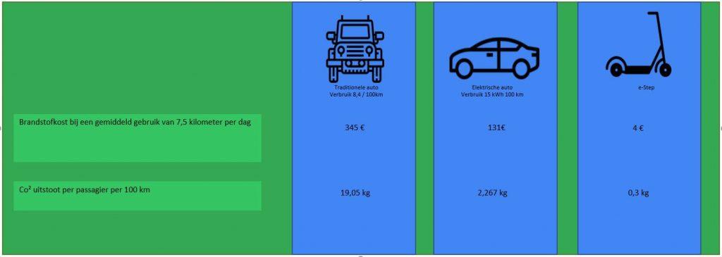 vergelijking verbruik auto en e-step