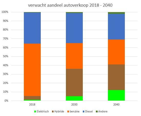 hoeveel auto's worden er in de komende jaren verkocht